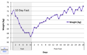 Weight Loss 10 Day Water Fast
